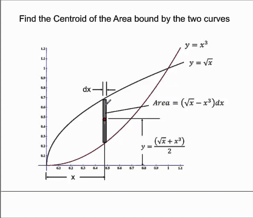 how to find the constant of integration