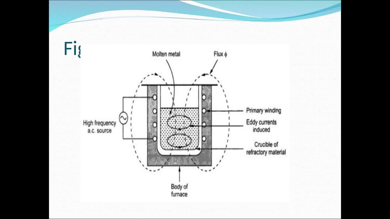 Presentation on electric    induction    furnace by Stead fast engineers Pvt Ltd  YouTube