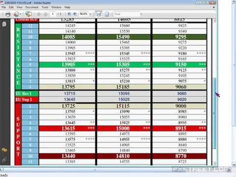 Rajoo C: Taking Full Advantage Of Precise Trading Zones - U.S. Session (Mar 12, 2010)