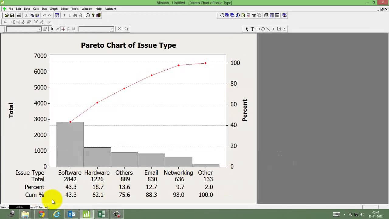 Video on pareto chart8020 analysis procedure explained by video on pareto chart8020 analysis procedure explained by advance innovation group youtube geenschuldenfo Images