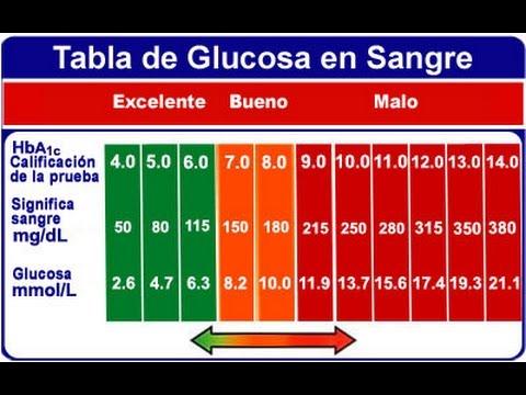 limite de glucosa en sangre en ayunas