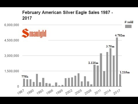 HIGHER PRICES SLAM AMERICAN SILVER EAGLE SALES IN FEBRUARY