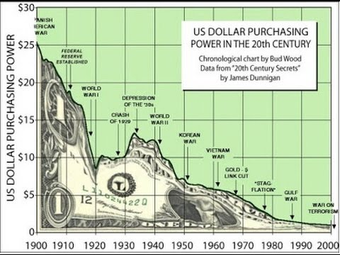 The Dollar: Losing Value For a Century