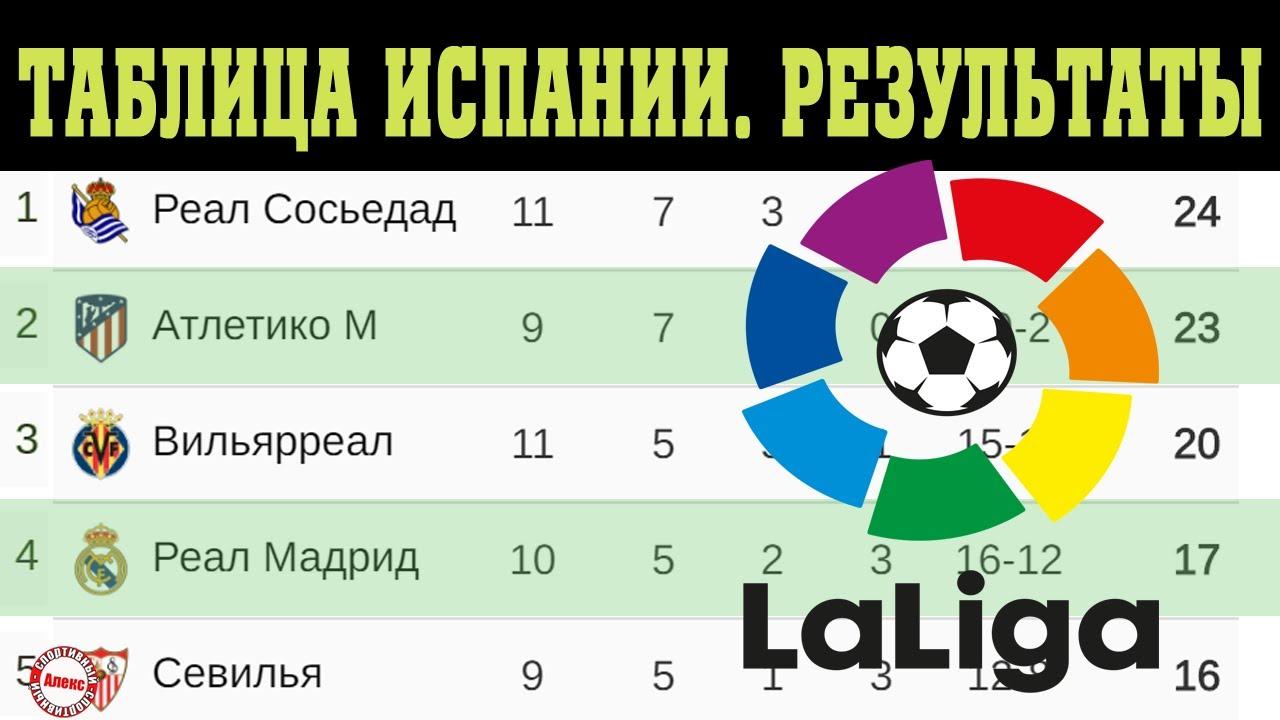 Чемпионат Испании (Ла Лига). 11 тур. Результаты, таблица и расписание.