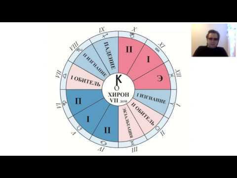 Смысл планеты Хирон. Положение Хирона в знаках зодиака.