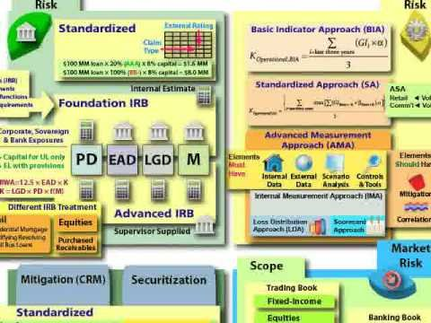 FRM: Basel II Overview