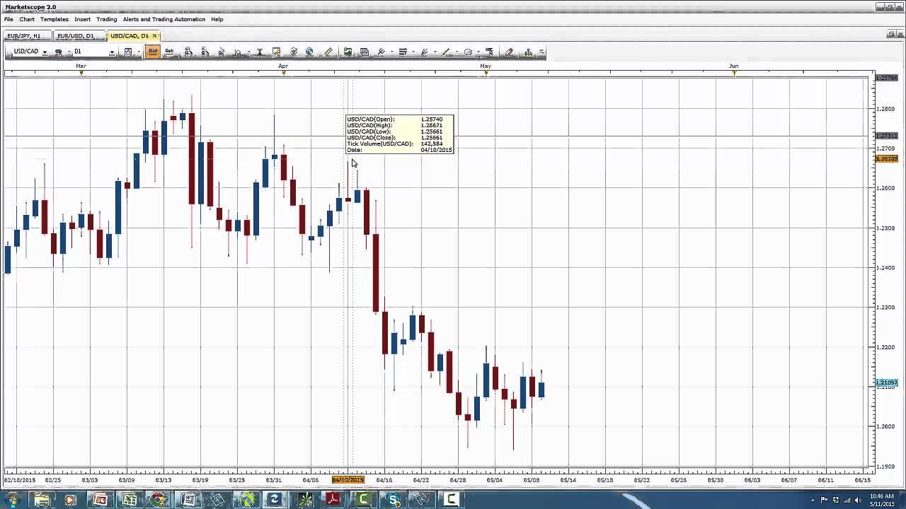 Forex commodities correlation