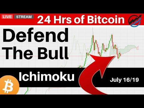 Do The Charts Confirm A Short Term Bearish Bias?   | July 16 2019