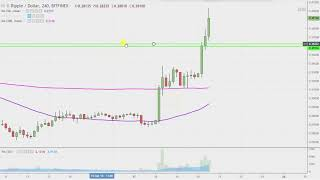 Ripple Chart Technical Analysis for 09-20-18