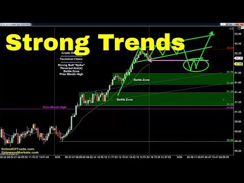 4 Secrets to Trade Strong Trends | Crude Oil, Emini, Nasdaq, Gold & Euro