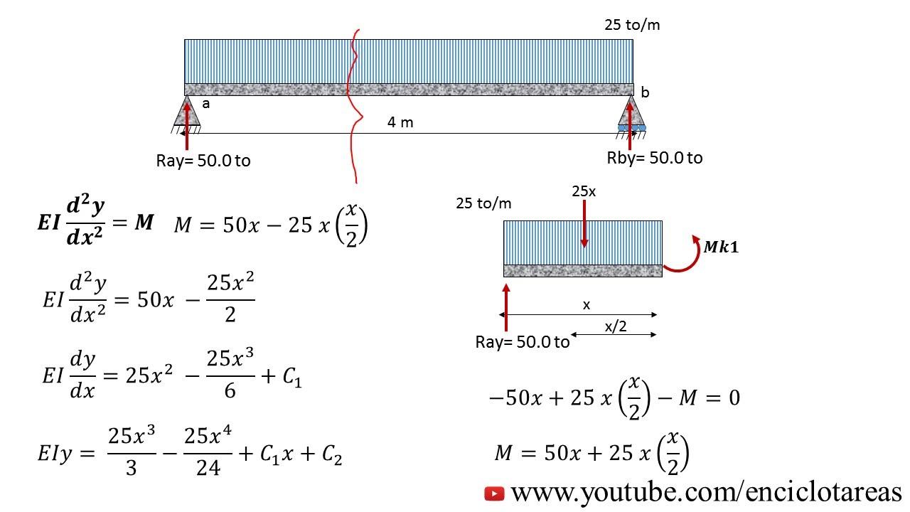 deformación en viga metodo de doble integracion ejemplo no 1