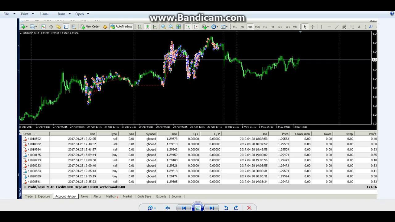 Forex robot market программа сигналов для форекса
