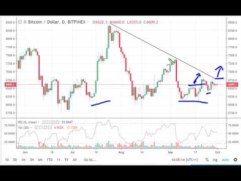 Bitcoin To $40,000 - $65,000 By The End Of 2018 - Weekly Outlook
