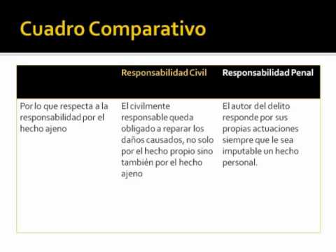 Responsabilidad civil y penal youtube for Responsabilidad legal