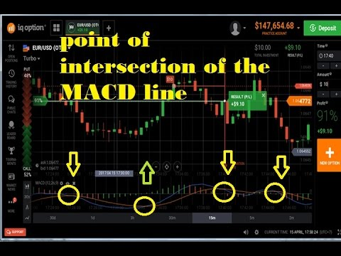 MACD INDICATOR - perfect trick WIN ratio 99% | the best trading iq option  strategy