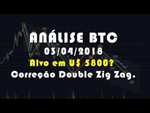 Análise Bitcoin - BTC - Alvo em U$ 5800? Correção Double Zig Zag.