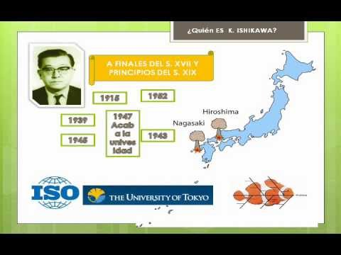 who is dr kaoru ishikawa Kaoru ishikawa developing a specifically japanese quality strategy the career of kaoru ishikawa in some ways parallels the economic history of contemporary japan.