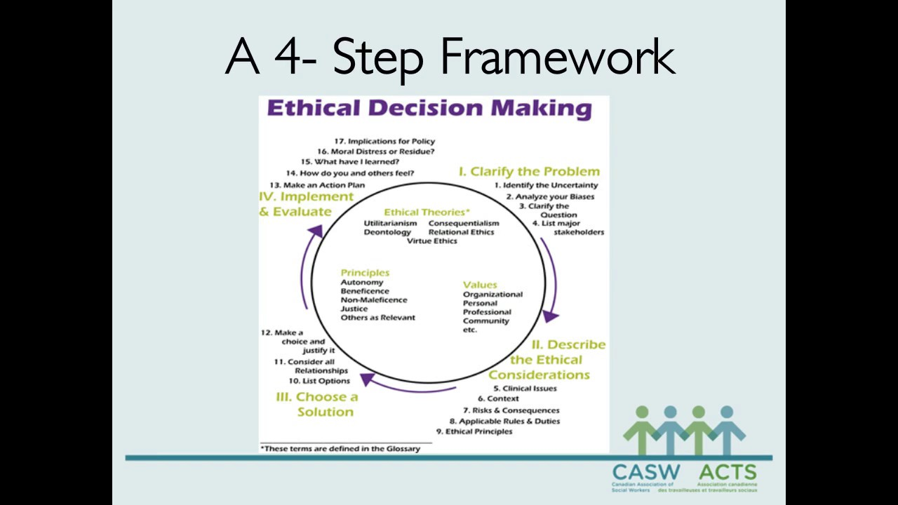 applying ethical framework in practice essay Using the steps outlined in the decision-making models in your readings, select one ethical decision-making model and use the model to analyze the case provided case scenario: a 6-year-old develops a high fever accompanied by violent vomiting and convulsions while at school.