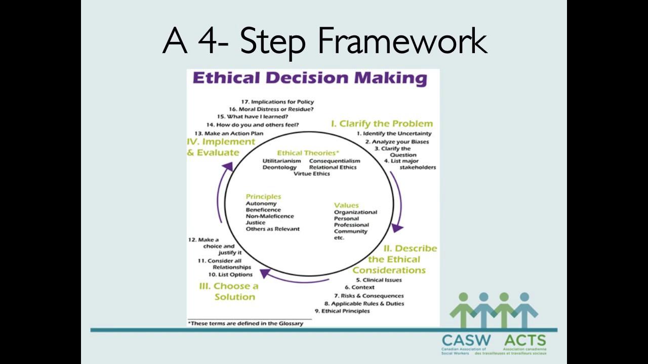 Ethics in Social Work Webinar Series: Part 3 - Applying Ethics, A Four-Step  Framework