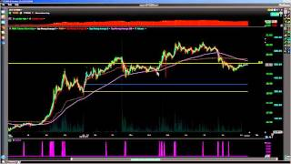 Day Trading Breakout Momentum Strategy