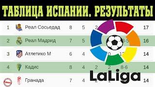 Чемпионат Испании по футболу Ла Лига 8 тур Результаты таблица и расписание