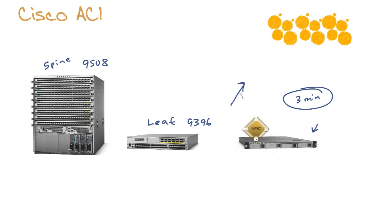 Cisco Data Center - ACI