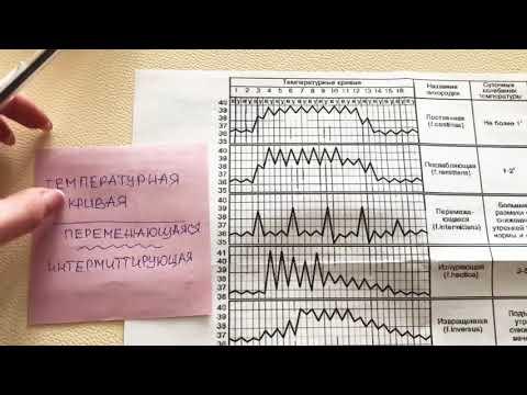 Температурная кривая. Инфекционные болезни. Лихорадки.