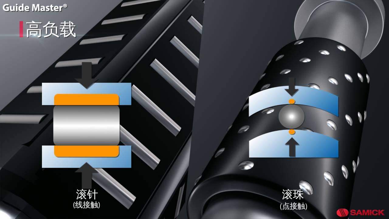 SAMICK三益精工-Guide Master®高精密導柱! 臺灣代理:國揚精密軸承有限公司 - YouTube