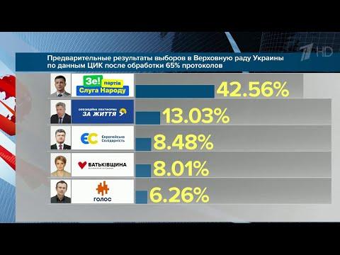 """На выборах в Верховную раду Украины с большим отрывом лидирует партия """"Слуга народа""""."""