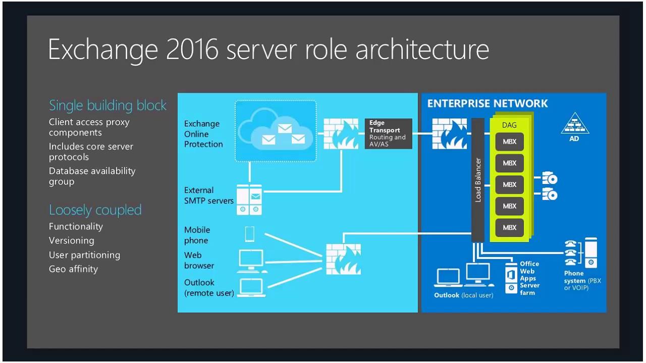 UC²  Встреча №25  Борис Лохвицкий  Архитектура Exchange Server 2016