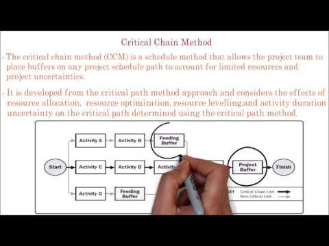 45. PMP | What is project Critical chain method | Explain Project critical chain with example