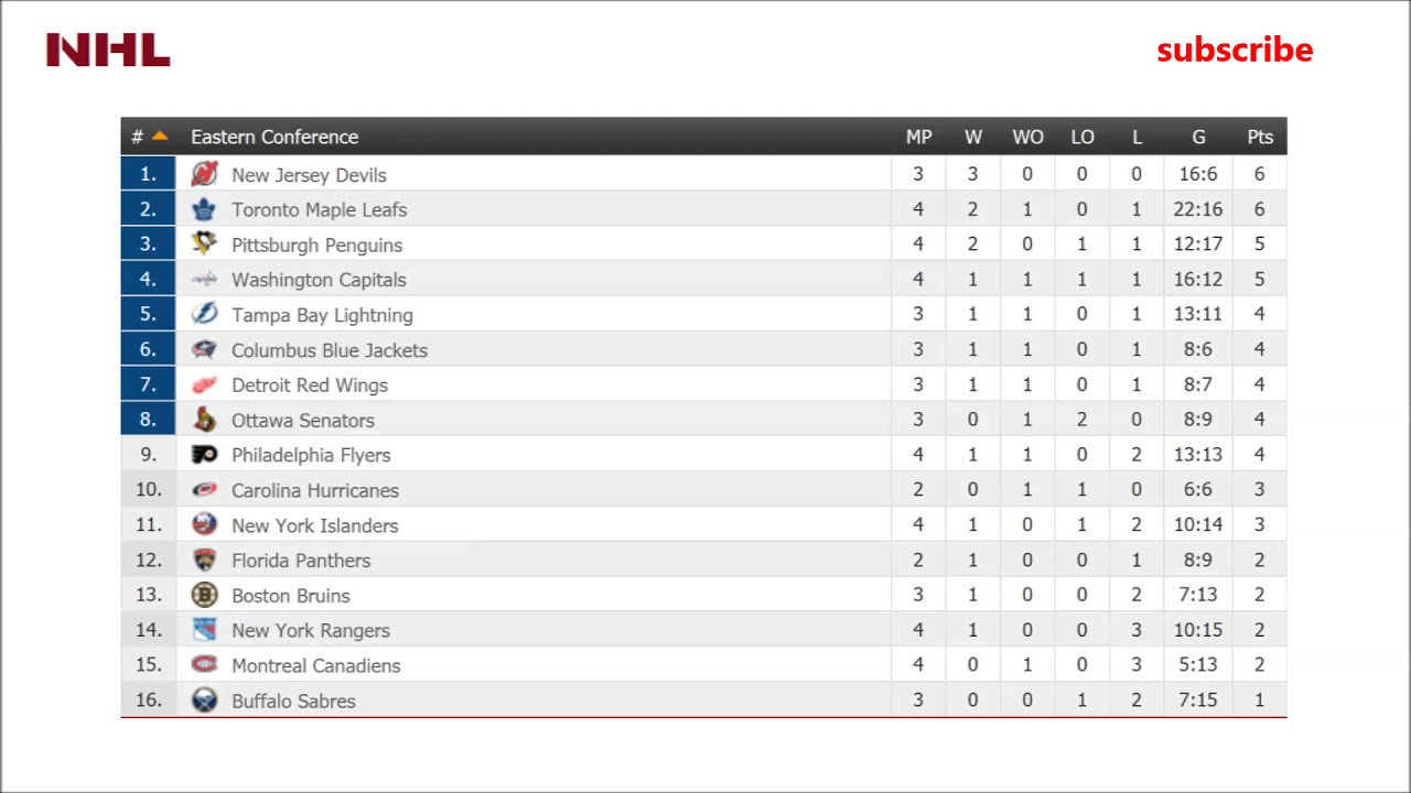 Cyborgs: Nhl League Standings By Conference