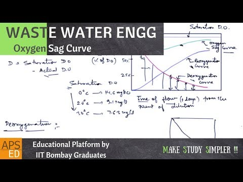 Oxygen Sag Curve & Streeter-Phelps Equation | Waste Water Engineering