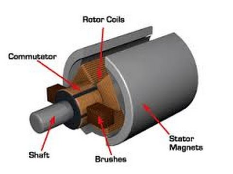 Basic Working Principle of DC Motor, How it works  YouTube