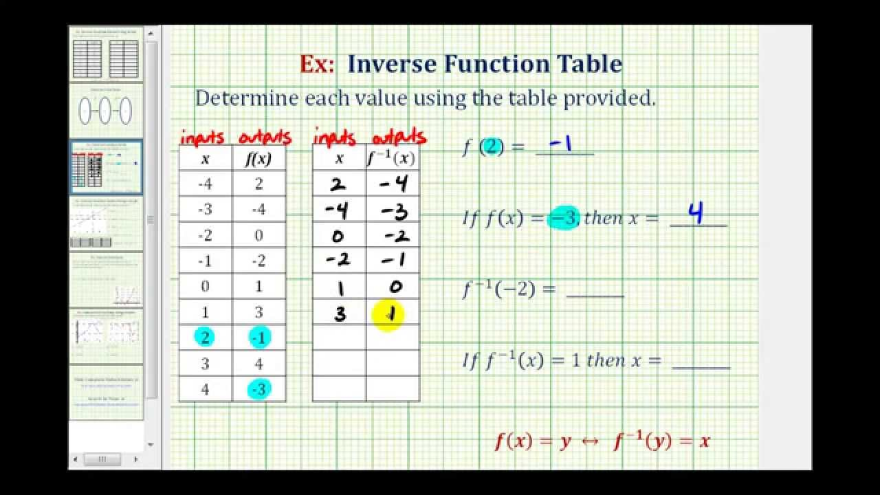 Ex function and inverse function values using a table for Find a table