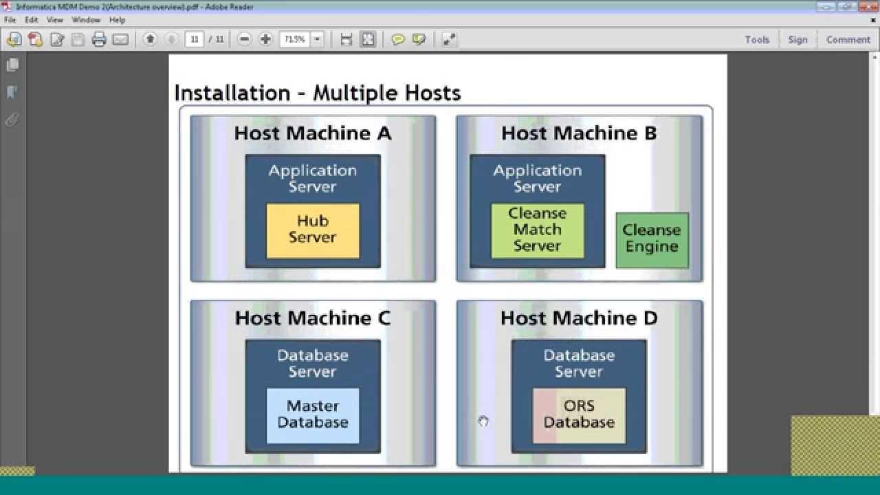 Informatica Mdm Online Training Architecture Mdm Online