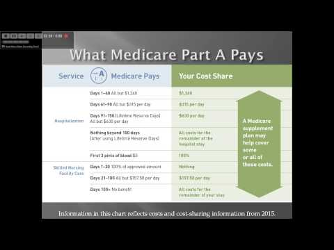Medicare Part A and Part B explained