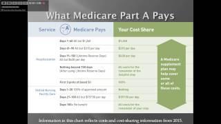 Medicare Part A aฑd Part B explained