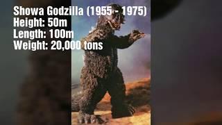 Godzilla Size Comparison (1954 - 2018)