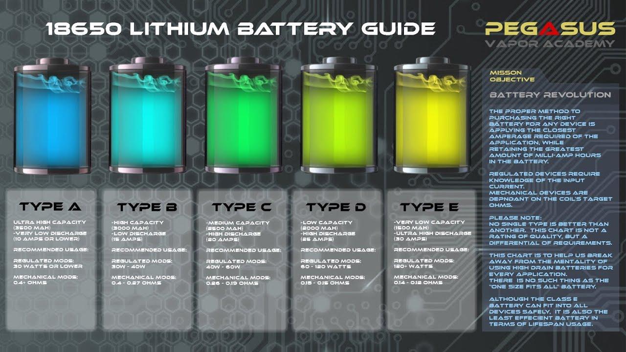 High Amp Battery >> New 18650 Battery 30amp High Drain Youtube