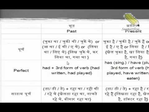 English tenses table also youtube rh
