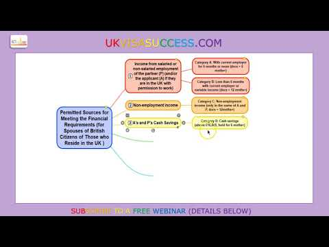 Partners of British Citizens, Meeting Financial Requirement with Permitted Sources of Income