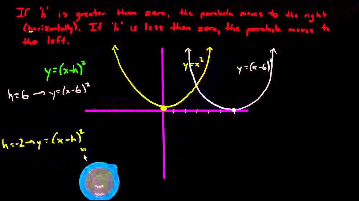 Quadratic Relations In Vertex Form What H And K Do To A