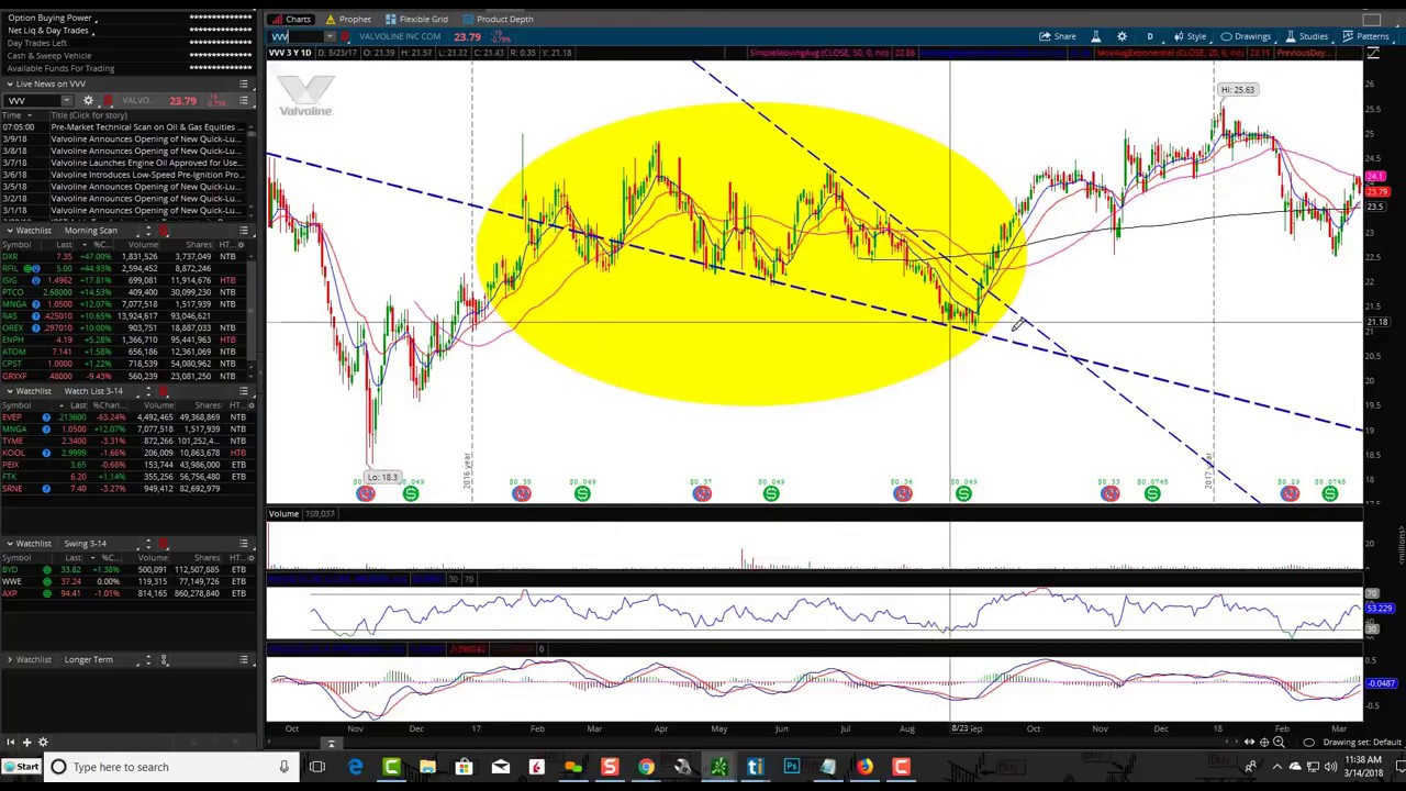 Heiken Ashi How To Trade With Candlestick Patterns Pdf - How