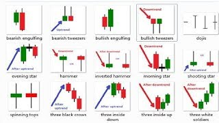 The Best Candlestick Patterns to Profit in Forex and binary - For Beginners