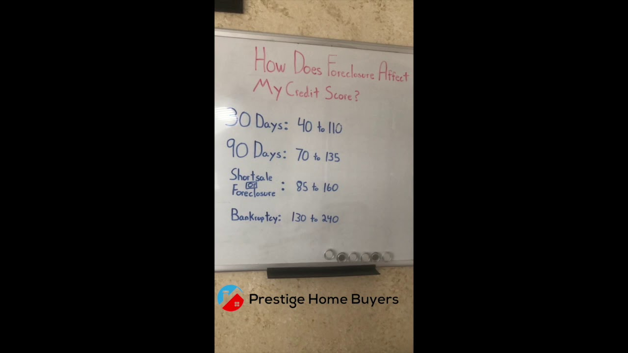 How Does Foreclosure Affect My Credit Score??
