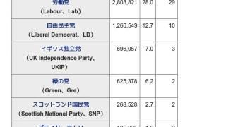 「1999年欧州議会議員選挙 (イギリス)」とは ウィキ動画