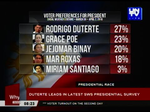Duterte leads in latest SWS presidential survey