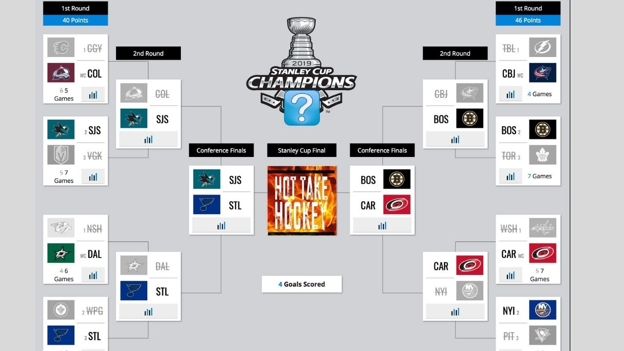 Nhl Playoffs 2020 Schedule.3rd Round Nhl Bracket Prediction 2019 Stanley Cup Playoffs