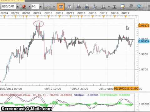 US Dollar Canadian Dollar Forex Analysis FXCM BYOA August 19th